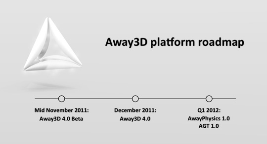 Away3D platfom roadmap